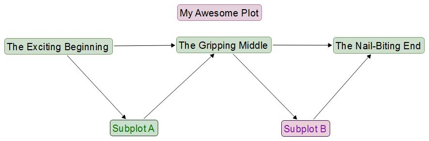 scapple plot